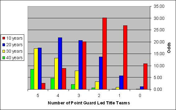 Odds of certain number of point guard led teams in an X-year period